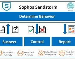 Sophos Sandstorm